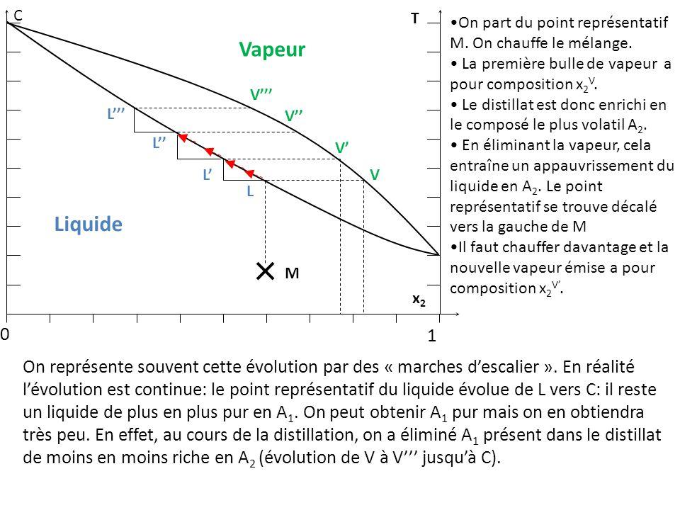 1 C. T. On part du point représentatif M. On chauffe le mélange. La première bulle de vapeur a pour composition x2V.