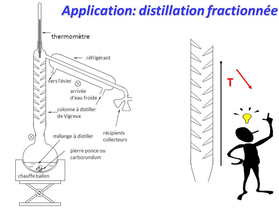 Application: distillation fractionnée