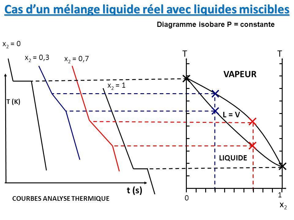 Cas d'un mélange liquide réel avec liquides miscibles