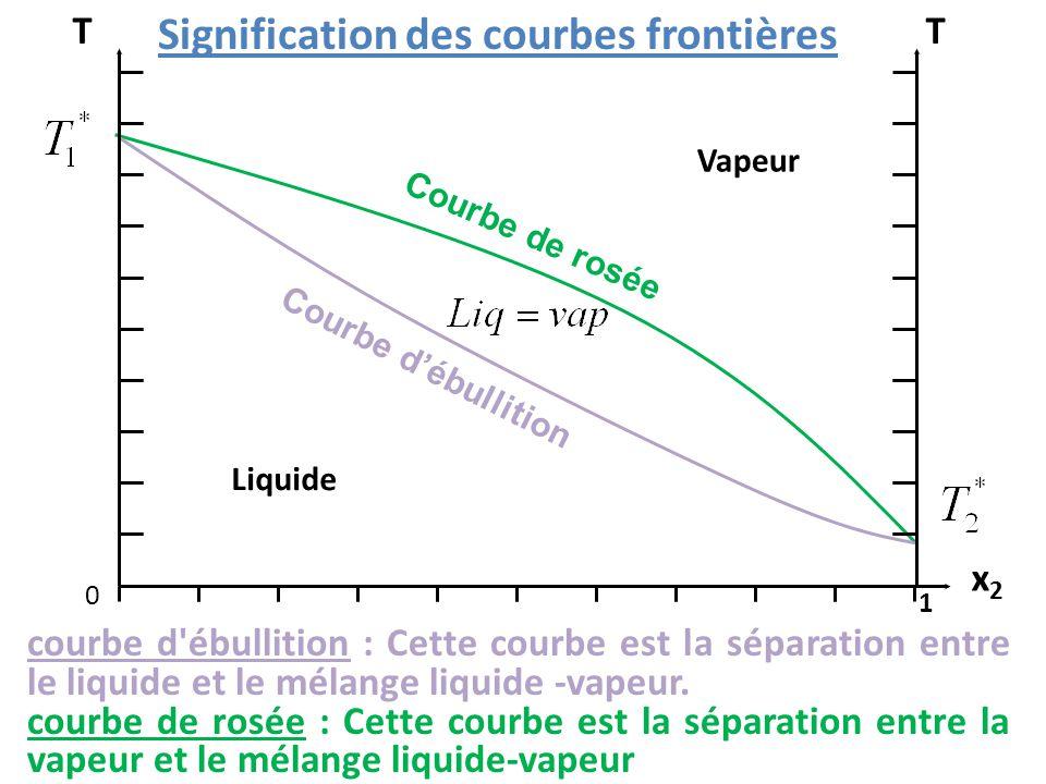 Signification des courbes frontières