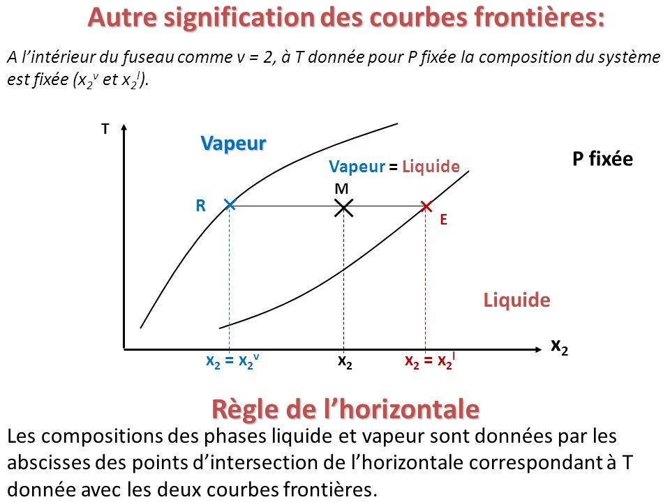 Autre signification des courbes frontières: Règle de l'horizontale