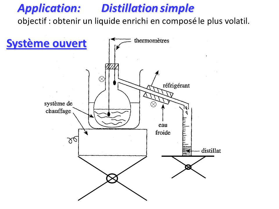 Application: Distillation simple
