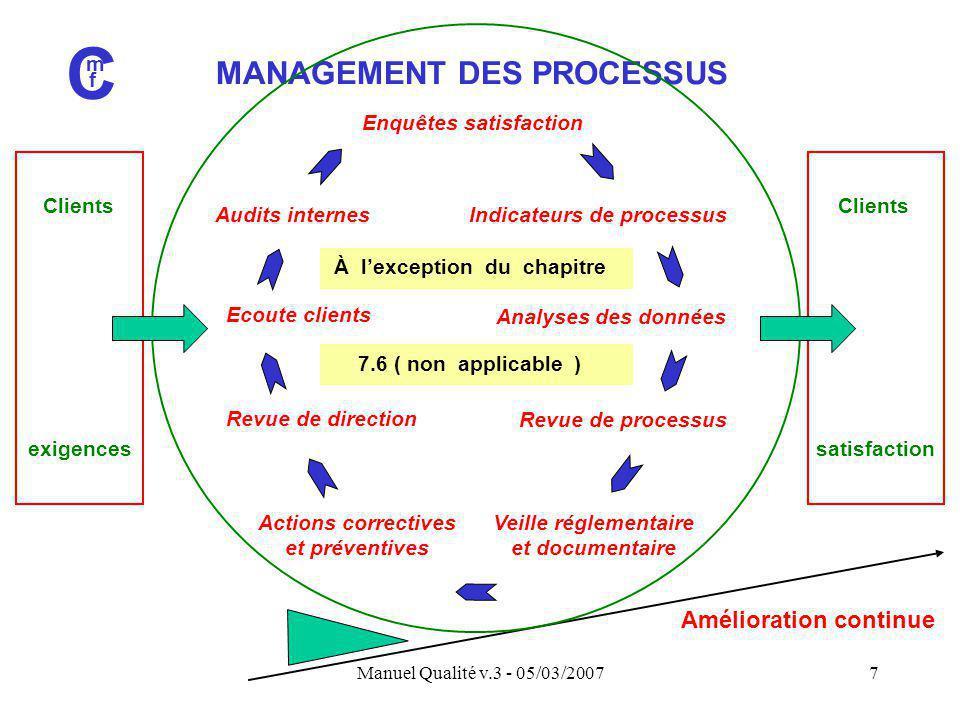 C MANAGEMENT DES PROCESSUS Amélioration continue Clients exigences