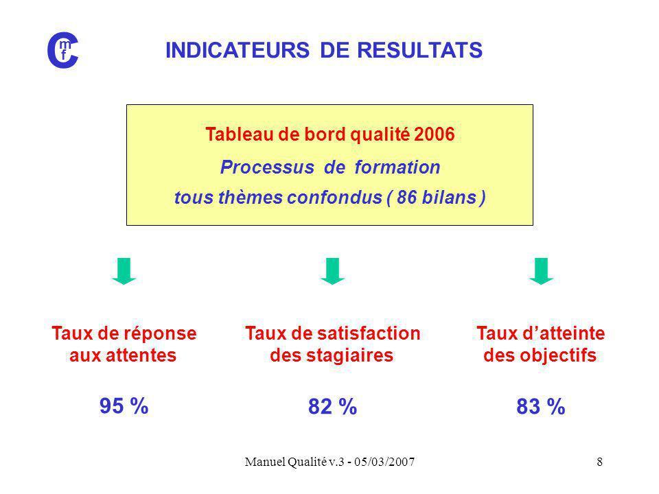 C INDICATEURS DE RESULTATS 95 % 82 % 83 % Tableau de bord qualité 2006