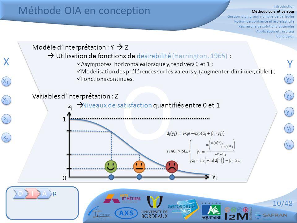 Méthode OIA en conception