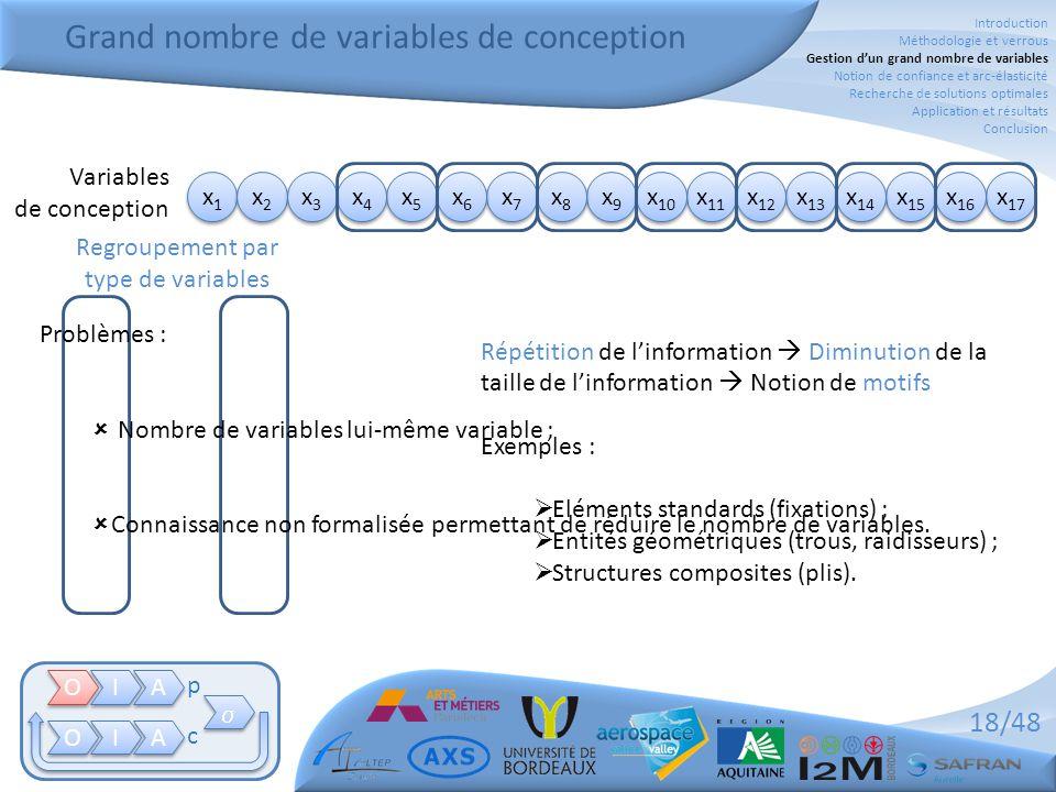 Grand nombre de variables de conception