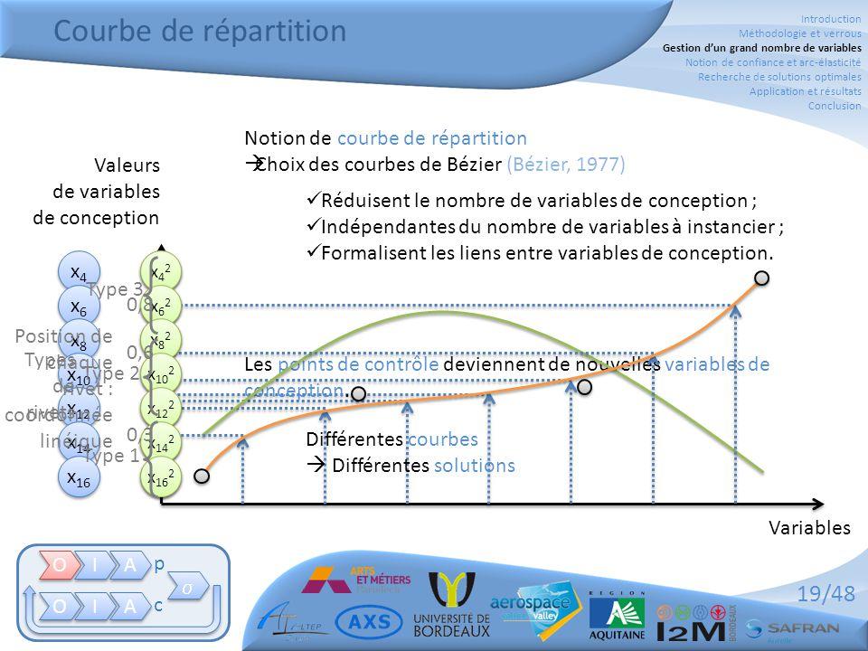 Courbe de répartition Notion de courbe de répartition