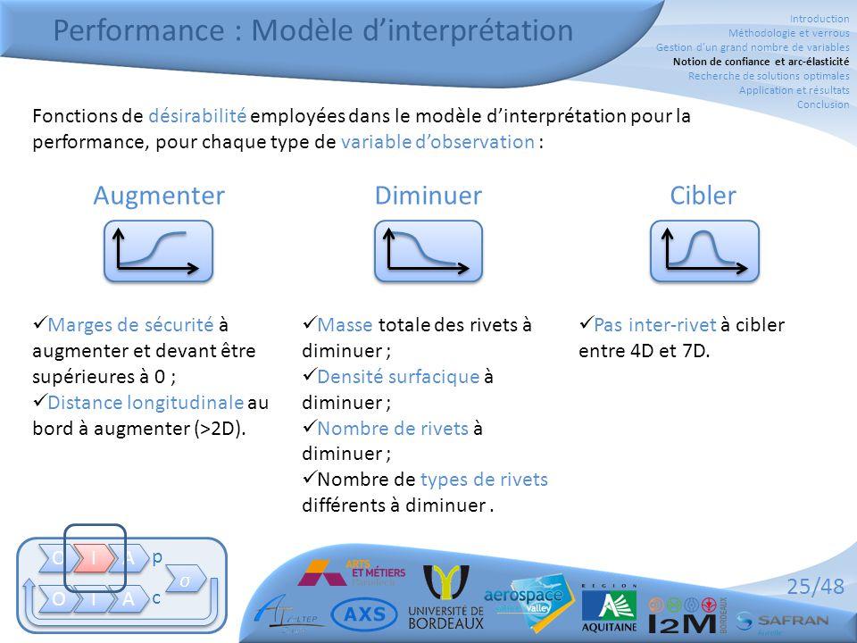 Performance : Modèle d'interprétation