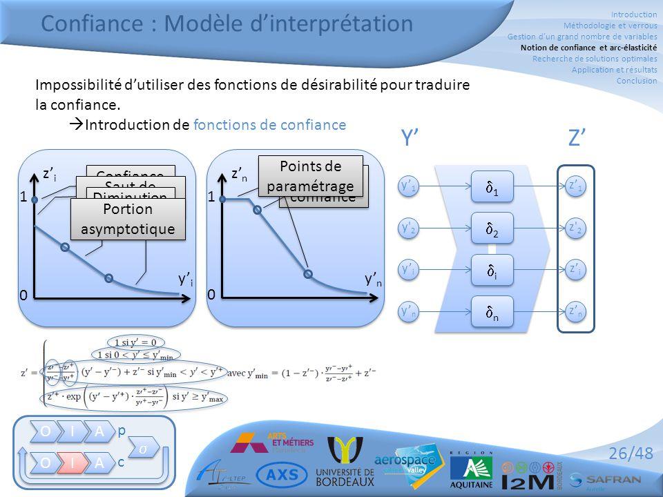 Confiance : Modèle d'interprétation