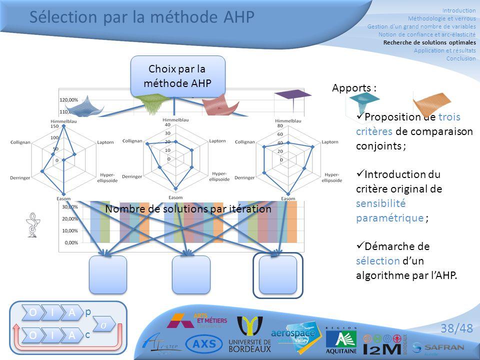 Sélection par la méthode AHP
