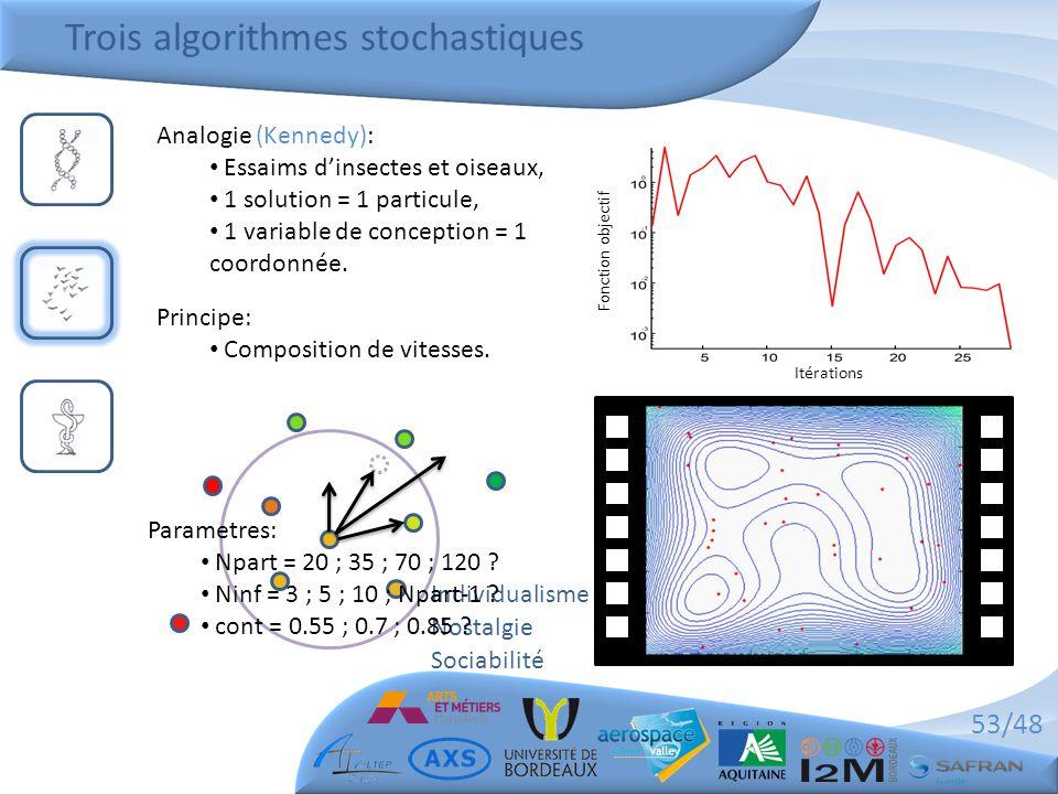 Trois algorithmes stochastiques