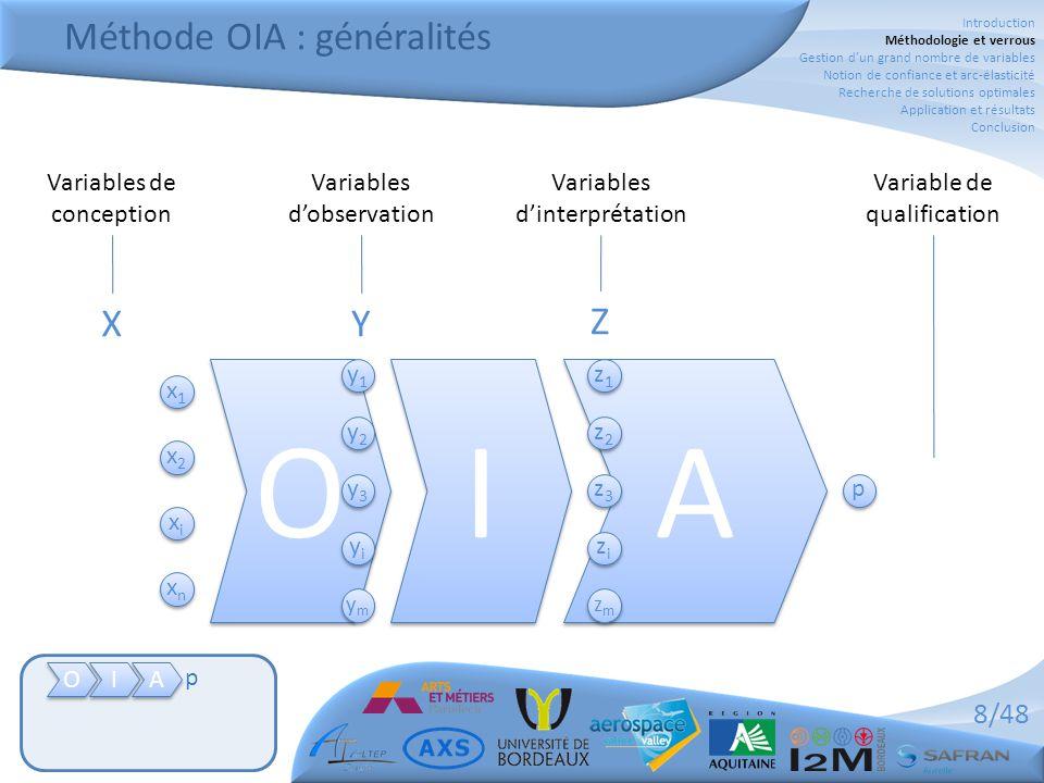 Méthode OIA : généralités