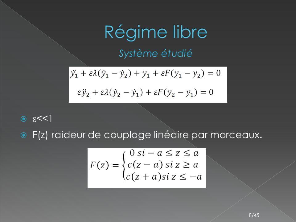 Régime libre Système étudié ε<<1