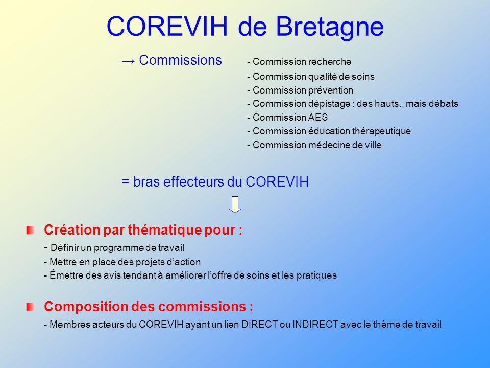 COREVIH de Bretagne → Commissions - Commission recherche