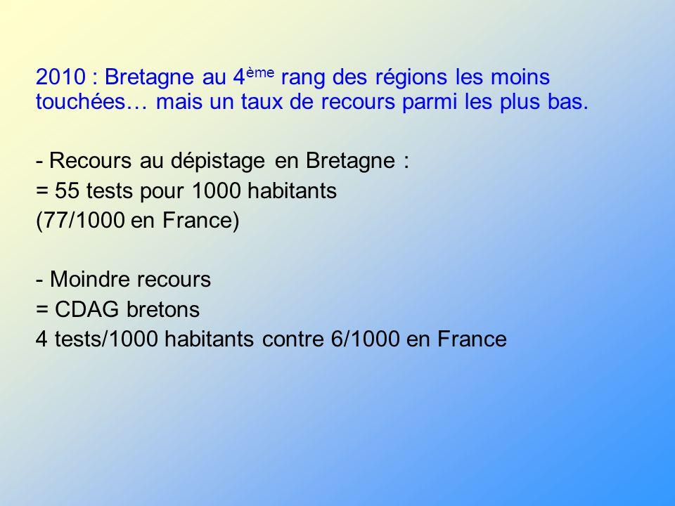 2010 : Bretagne au 4ème rang des régions les moins touchées… mais un taux de recours parmi les plus bas.
