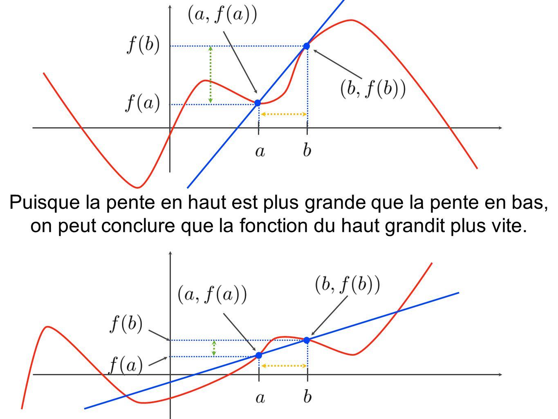 Puisque la pente en haut est plus grande que la pente en bas, on peut conclure que la fonction du haut grandit plus vite.