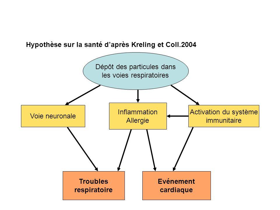 Troubles respiratoire Evénement cardiaque