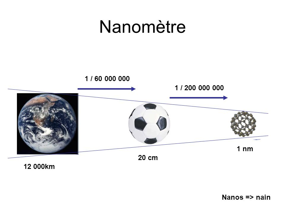 Nanomètre 1 / 60 000 000 1 / 200 000 000 1 nm 20 cm 12 000km Nanos => nain