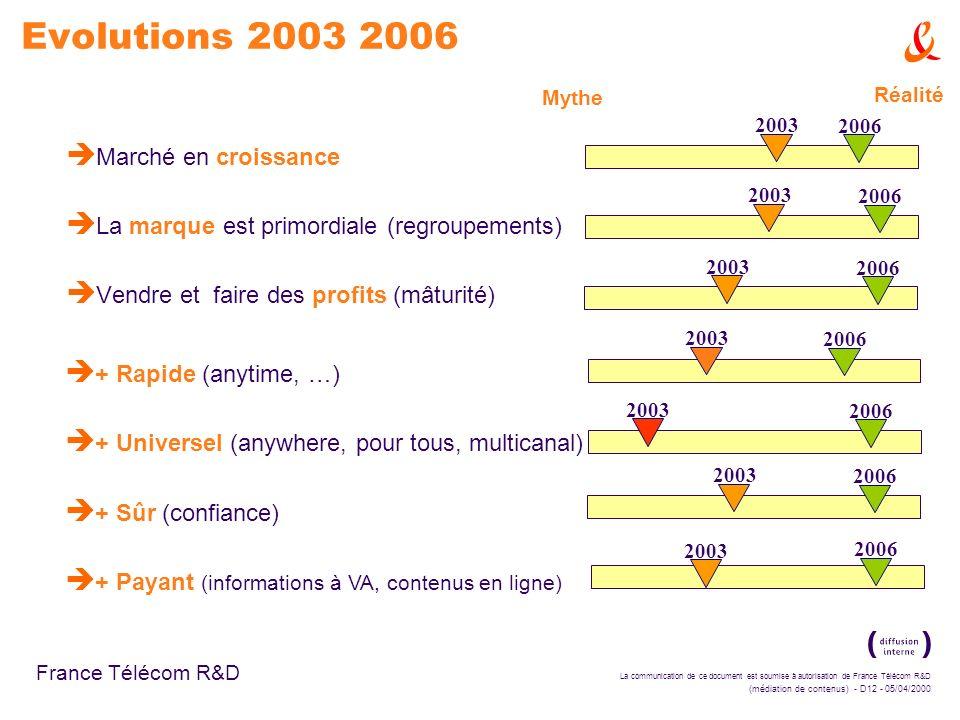 Evolutions 2003 2006 Marché en croissance