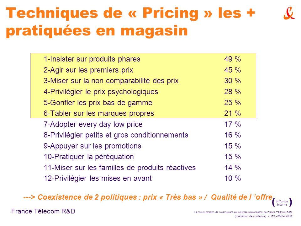 Techniques de « Pricing » les + pratiquées en magasin