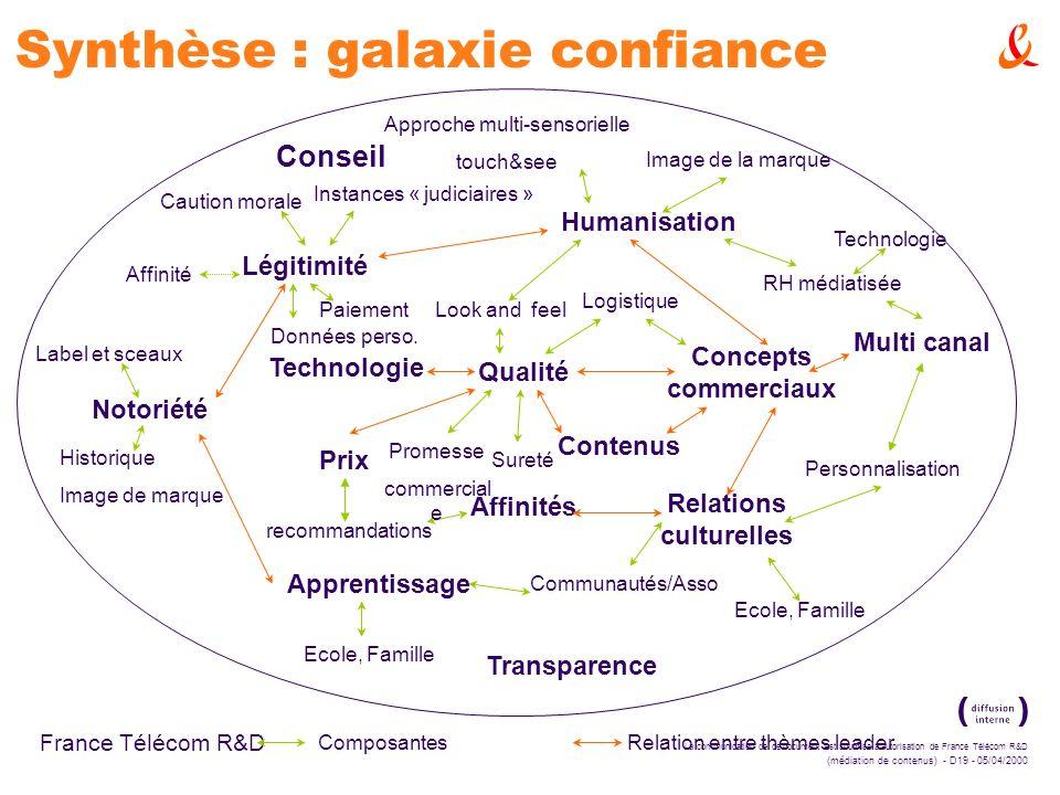 Synthèse : galaxie confiance