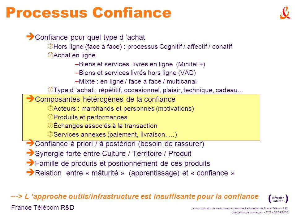 Processus Confiance Confiance pour quel type d 'achat
