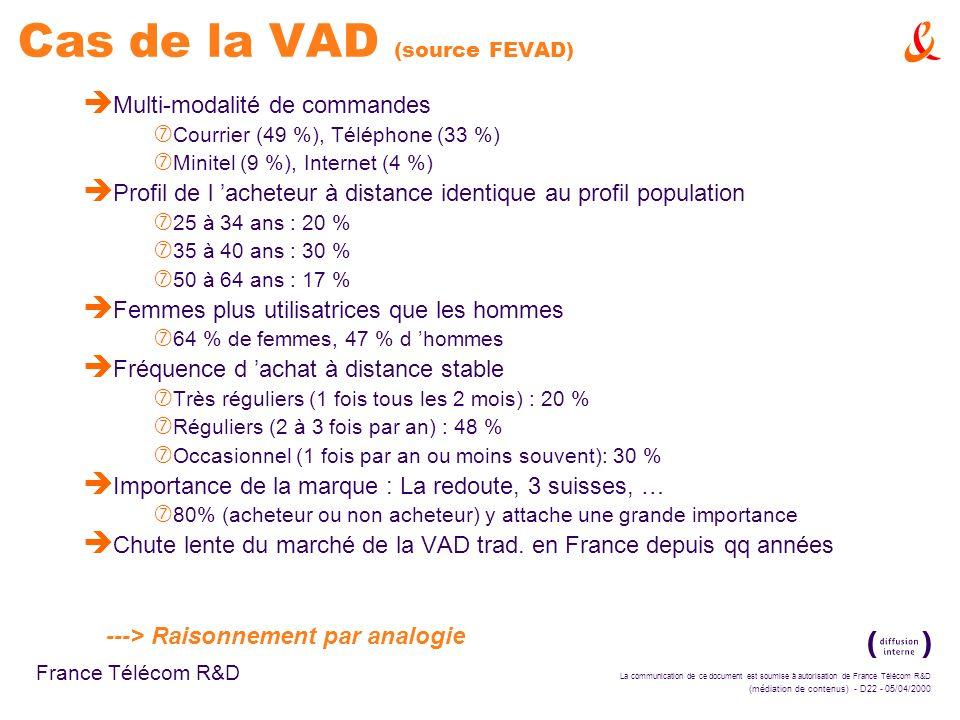 Cas de la VAD (source FEVAD)