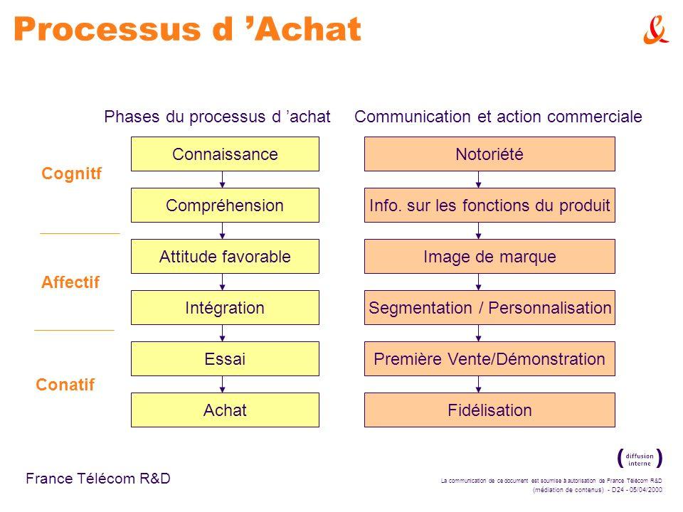 Processus d 'Achat Phases du processus d 'achat