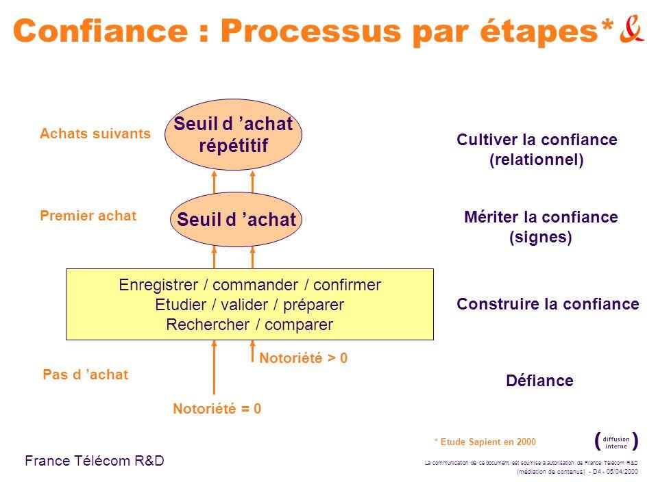 Confiance : Processus par étapes*