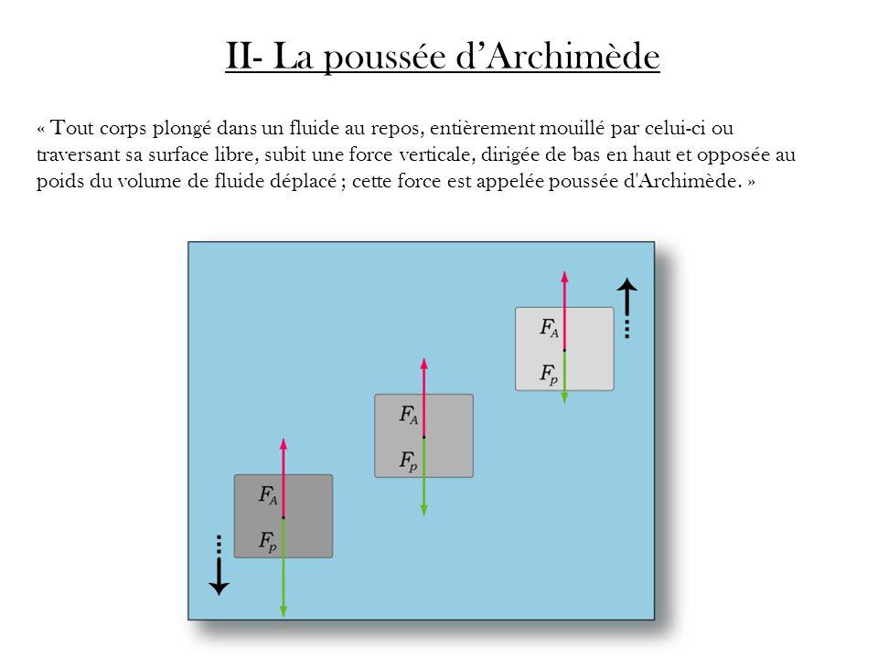 II- La poussée d'Archimède