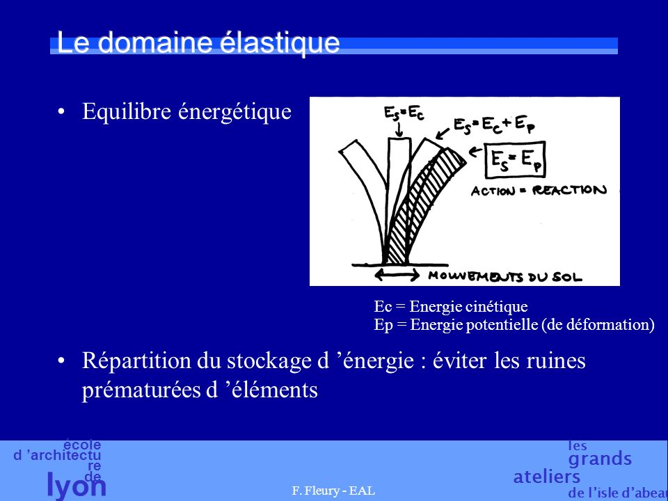 Le domaine élastique Equilibre énergétique