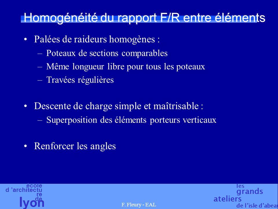 Homogénéité du rapport F/R entre éléments