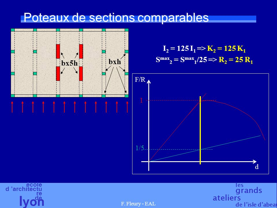 Poteaux de sections comparables
