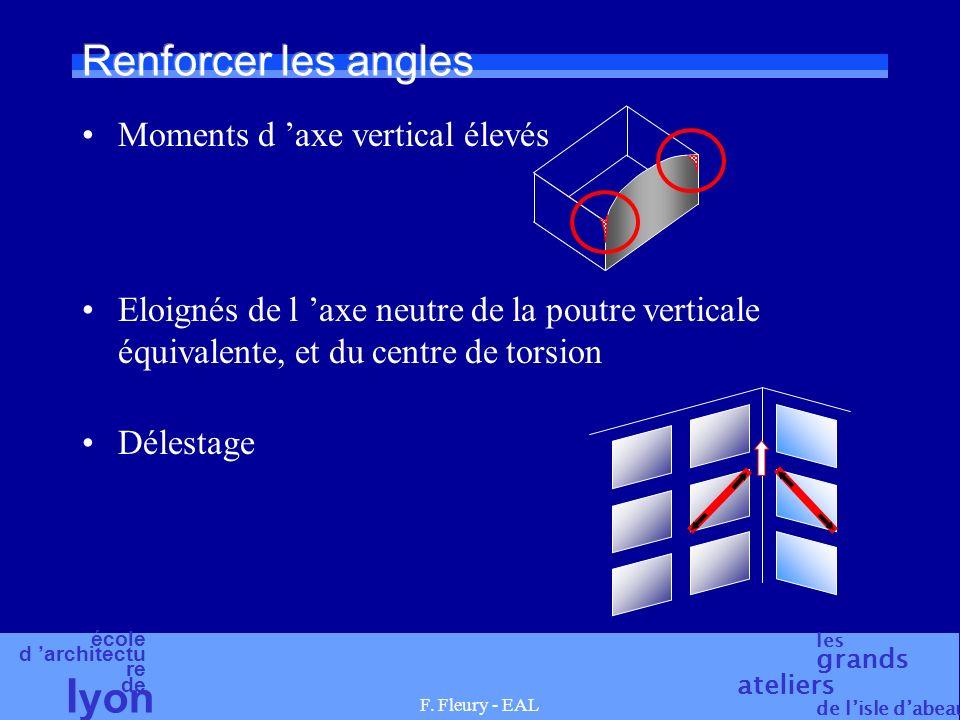 Renforcer les angles Moments d 'axe vertical élevés