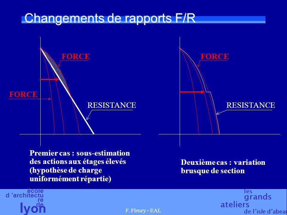 Changements de rapports F/R