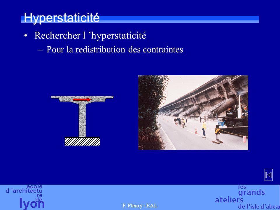 Hyperstaticité Rechercher l 'hyperstaticité