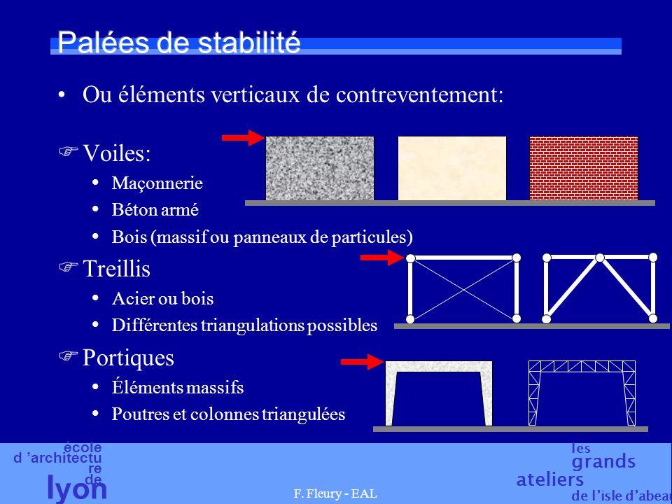 Palées de stabilité Ou éléments verticaux de contreventement: Voiles:
