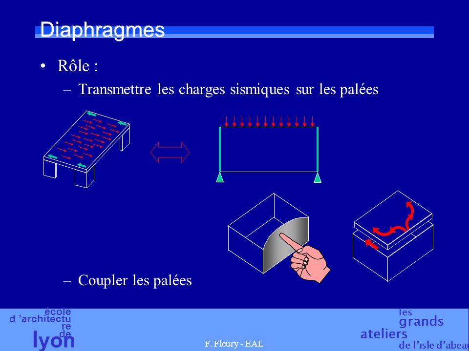 Diaphragmes Rôle : Transmettre les charges sismiques sur les palées