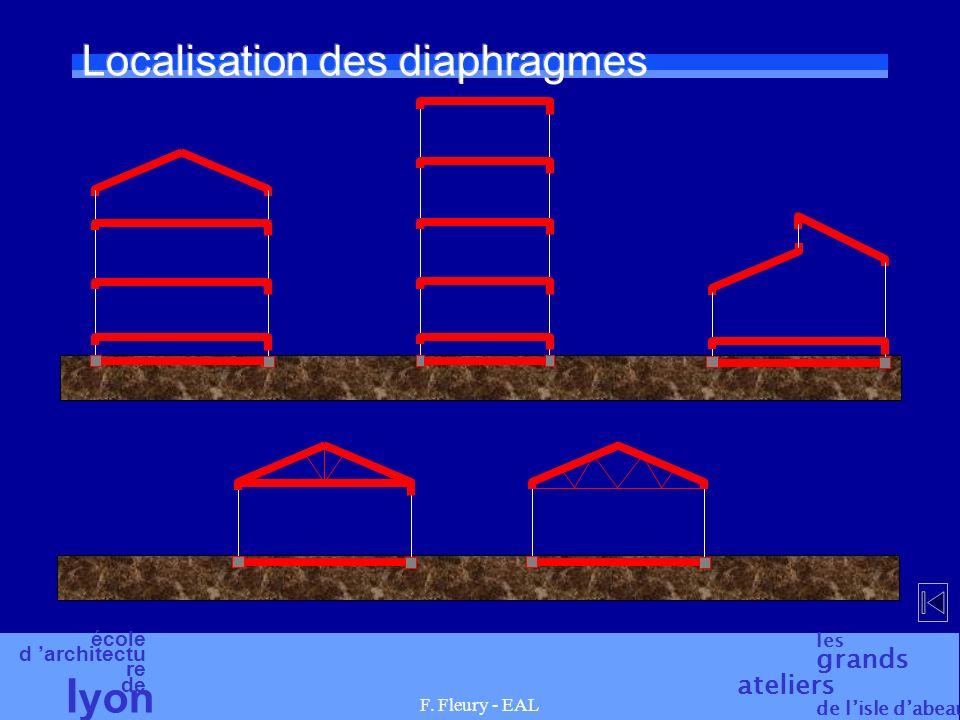 Localisation des diaphragmes