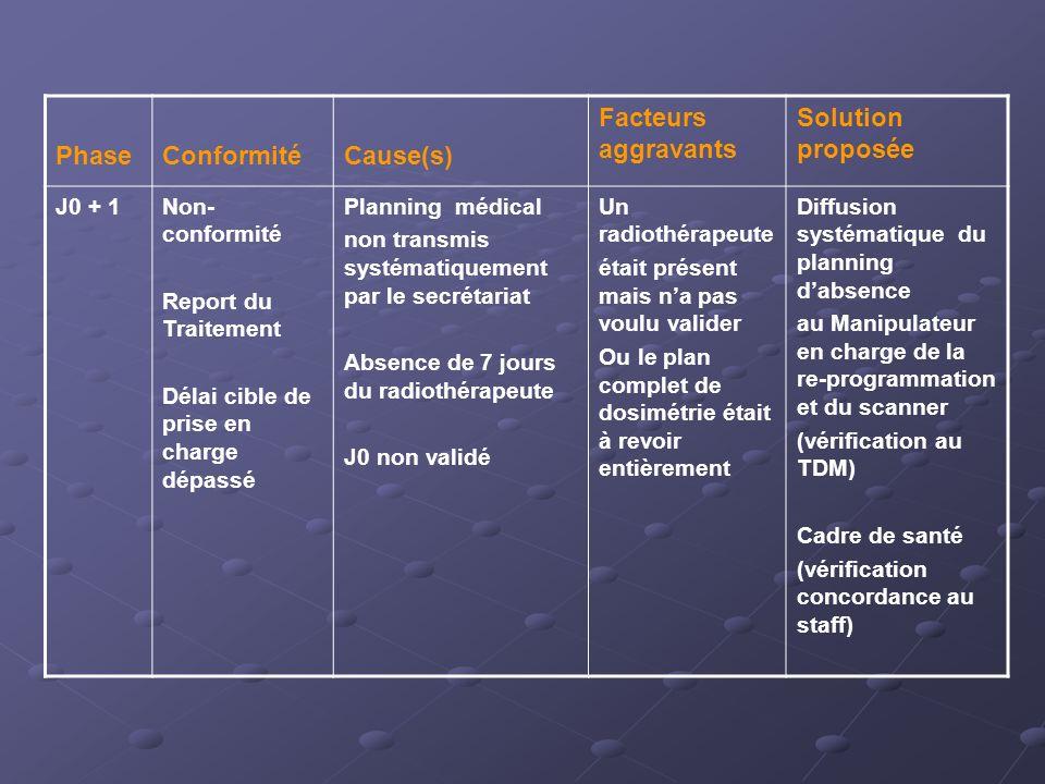 Phase Conformité Cause(s) Facteurs aggravants Solution proposée J0 + 1