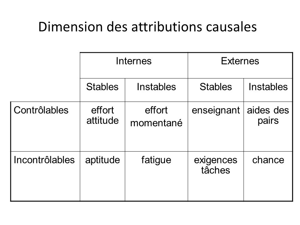 Dimension des attributions causales