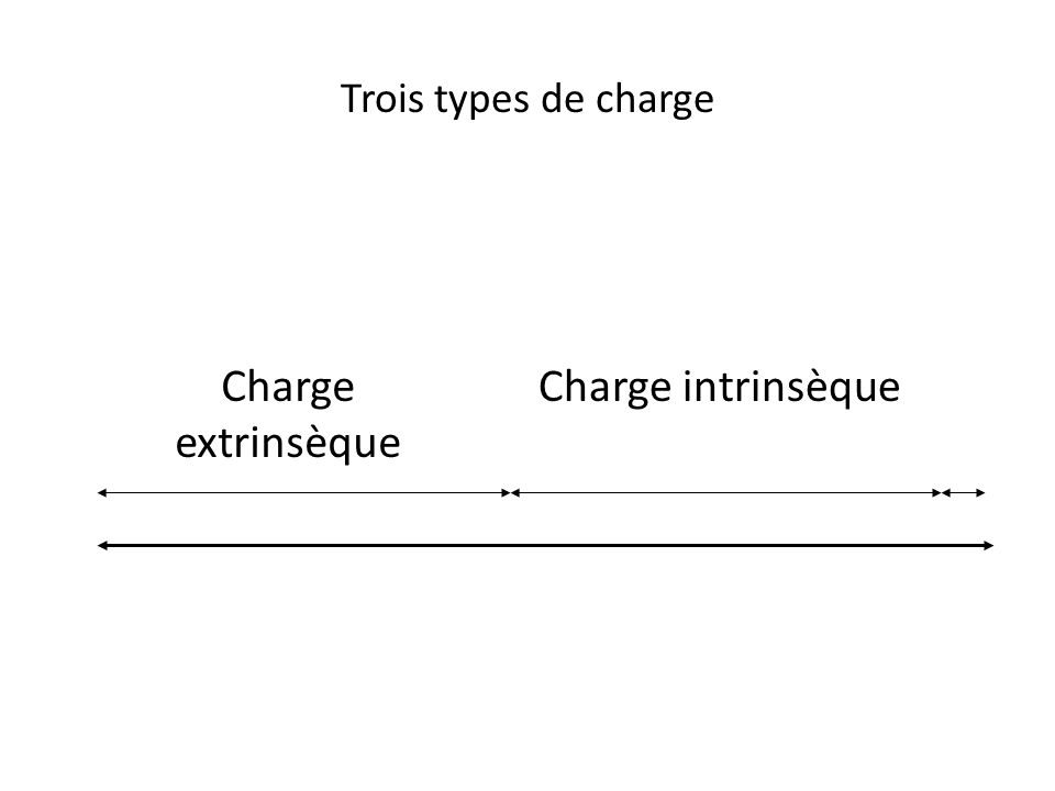 Charge extrinsèque Charge intrinsèque Trois types de charge