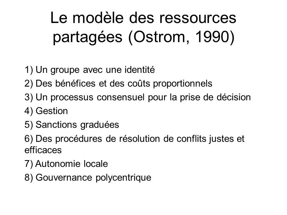Le modèle des ressources partagées (Ostrom, 1990)