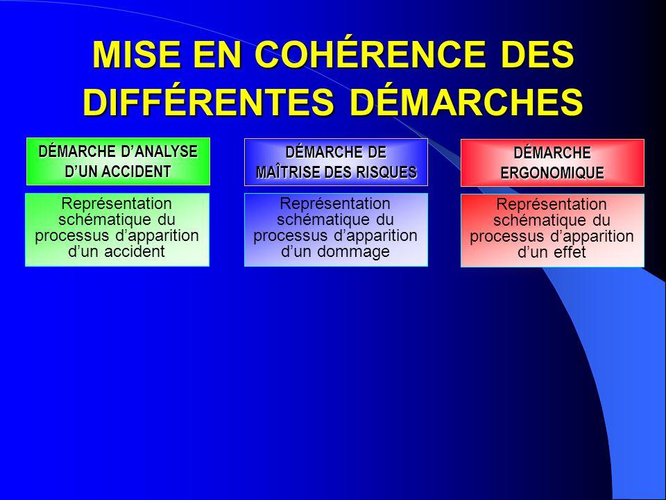 MISE EN COHÉRENCE DES DIFFÉRENTES DÉMARCHES