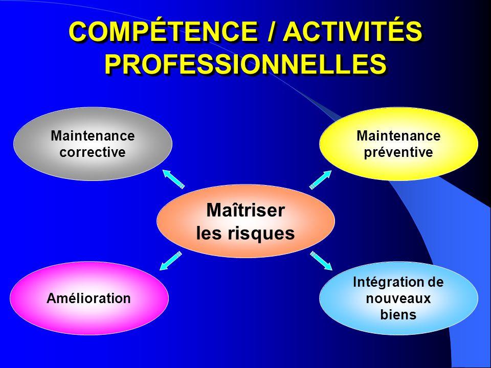 COMPÉTENCE / ACTIVITÉS PROFESSIONNELLES