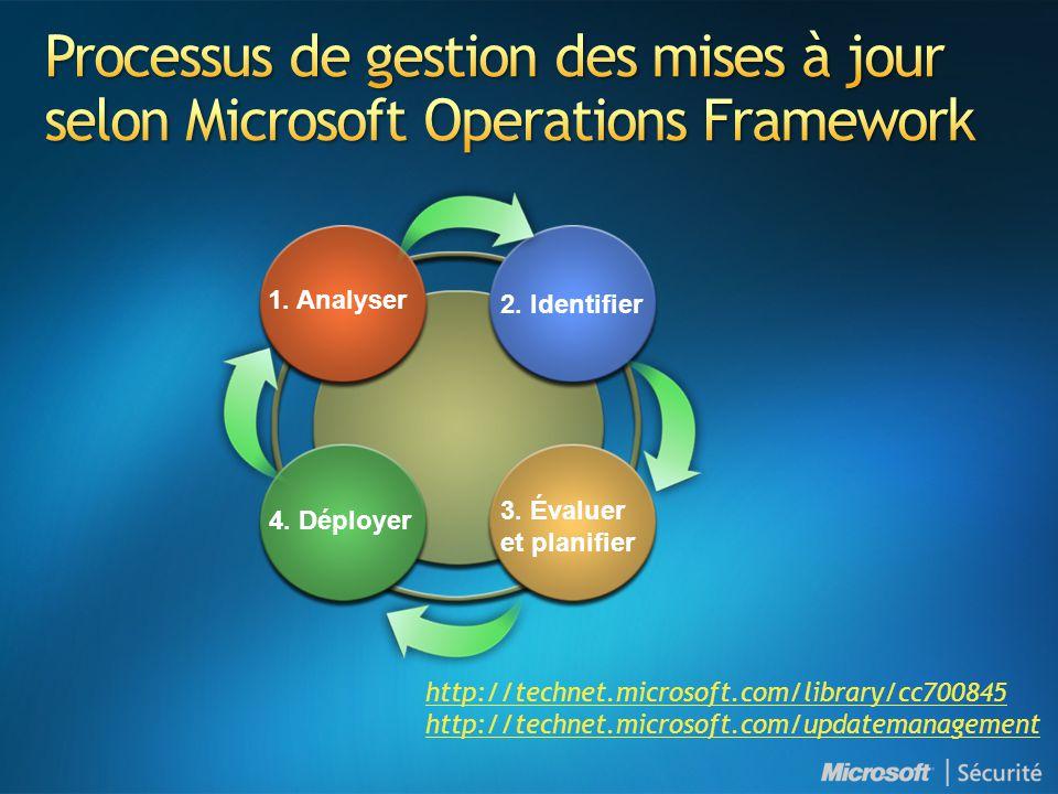 Processus de gestion des mises à jour selon Microsoft Operations Framework
