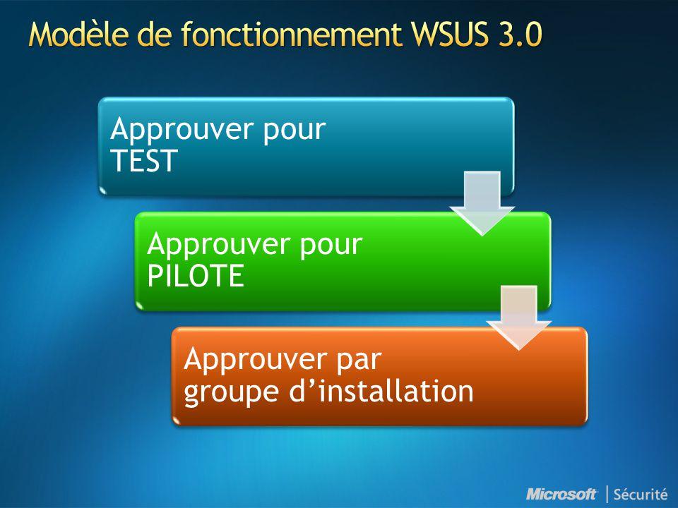 Modèle de fonctionnement WSUS 3.0