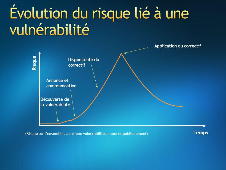 Évolution du risque lié à une vulnérabilité