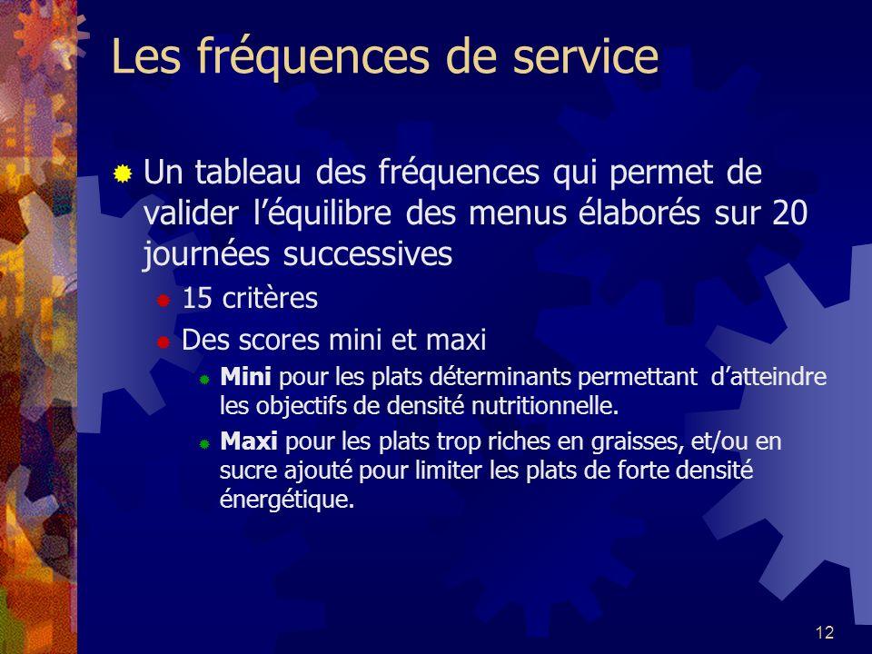 Les fréquences de service