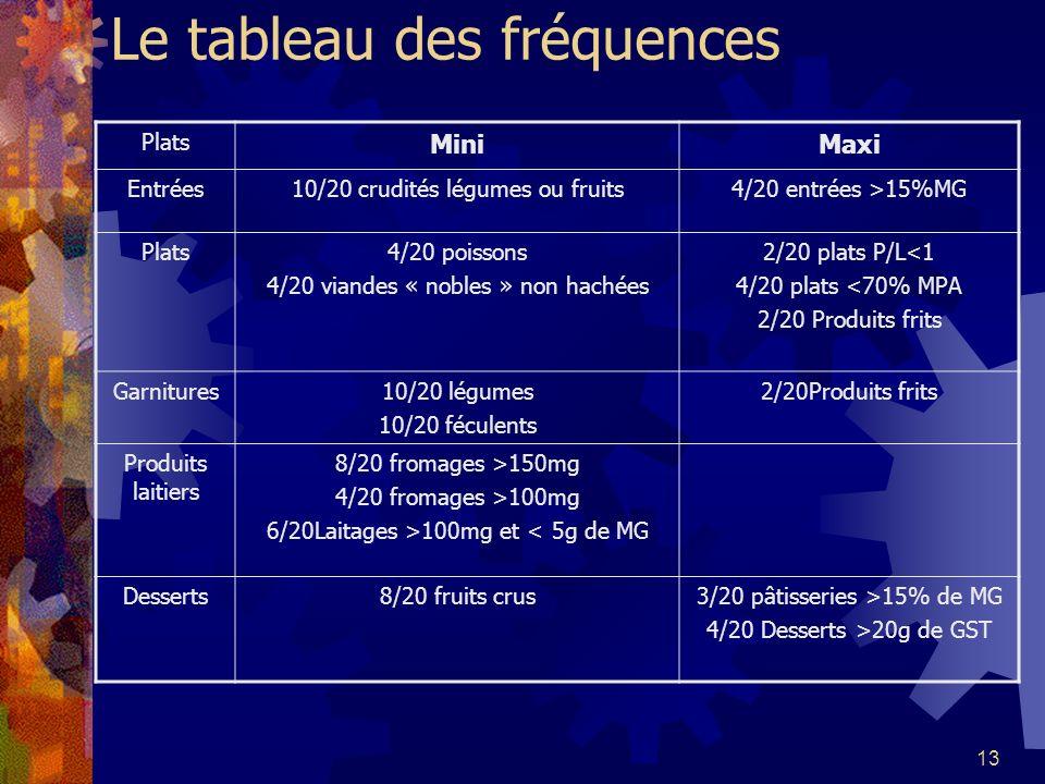 Le tableau des fréquences